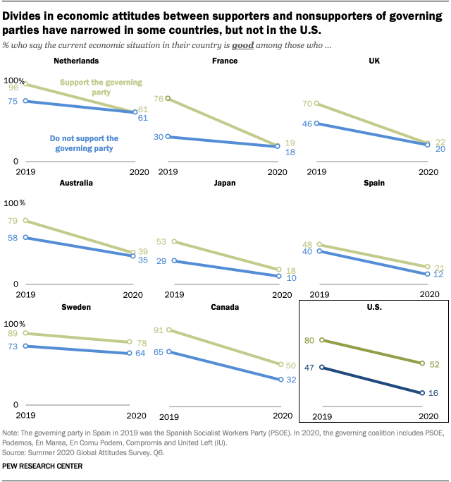 Divides in economic attitudes between supporters and nonsupporters of governing parties have narrowed in some countries, but not in the U.S.