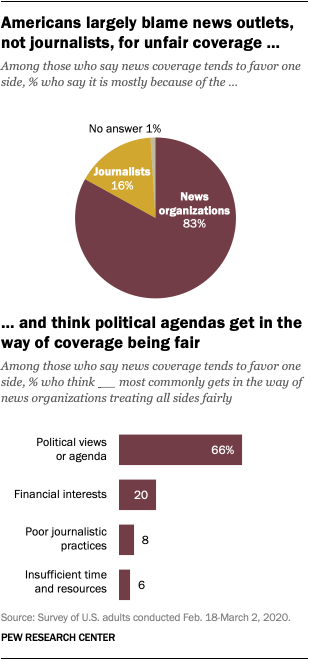 Americans largely blame news outlets, not journalists, for unfair coverage, and think political agendas get in the way of coverage being fair