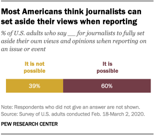 Most Americans think journalists can set aside their views when reporting