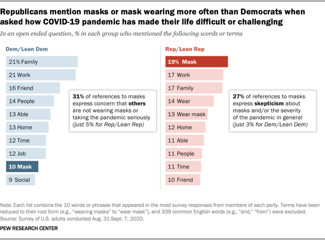 Republicans mention masks or mask wearing more often than Democrats when asked how COVID-19 pandemic has made their life difficult or challenging