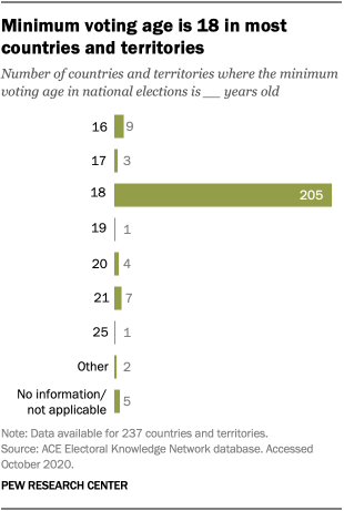 Minimum voting age is 18 in most countries and territories