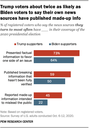 Trump voters about twice as likely as Biden voters to say their own news sources have published made-up info
