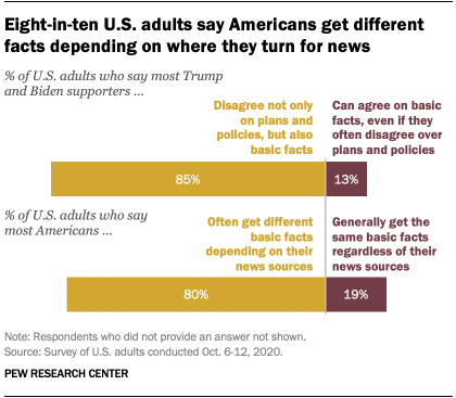 Eight-in-ten U.S. adults say Americans get different facts depending on where they turn for news