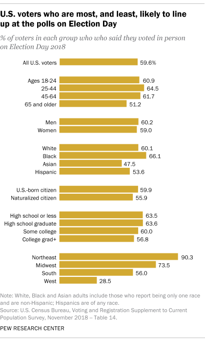 U.S. voters who are most, and least, likely to line up at the polls on Election Day
