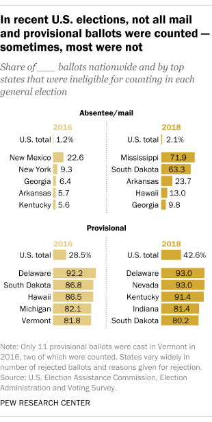 In recent U.S. elections, not all mail and provisional ballots were counted – sometimes, most were not