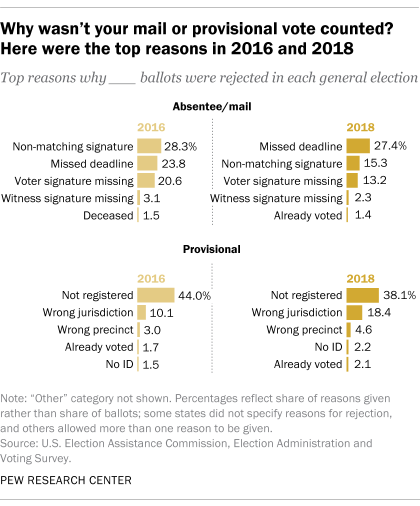 Why wasn't your mail or provisional vote counted? Here were the top reasons in 2016 and 2018