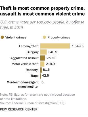 Theft is most common property crime, assault is most common violent crime