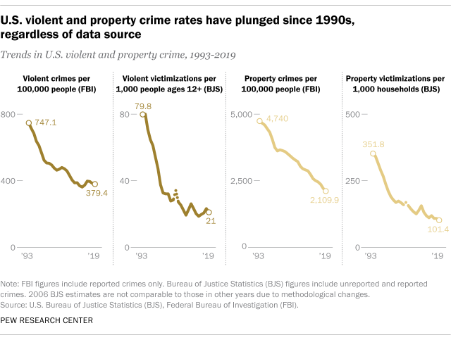 U.S. violent and property crime rate have plunged since 1990s, regardless of data source
