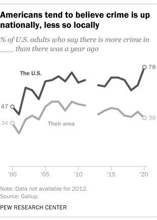 Americans tend to believe crime is up nationally, less so locally