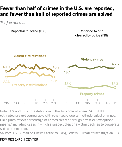 Fewer than half of crimes in the U.S. are reported, and fewer than half of reported crimes are solved