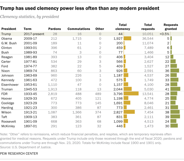 Trump has used clemency power less often than any modern president