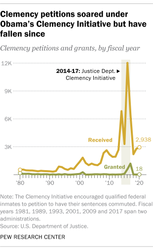 Clemency petitions soared under Obama's Clemency Initiative but have fallen since