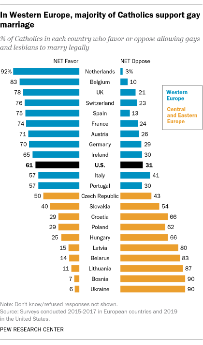 In Western Europe, majority of Catholics support gay marriage