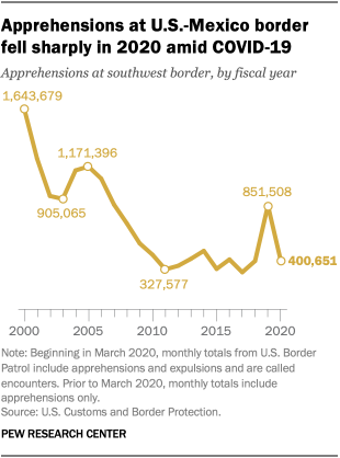 Apprehensions at U.S.-Mexico border fell sharply in 2020 amid COVID-19