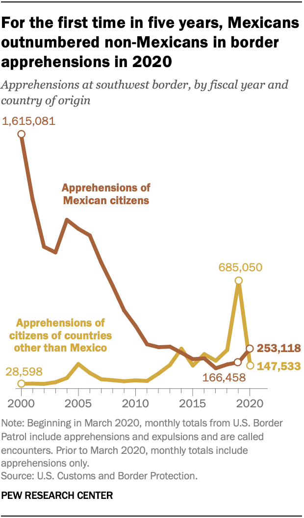 For the first time in five years, Mexicans outnumbered non-Mexicans in border apprehensions in 2020