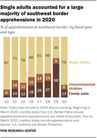 Single adults accounted for a large majority of southwest border apprehensions in 2020