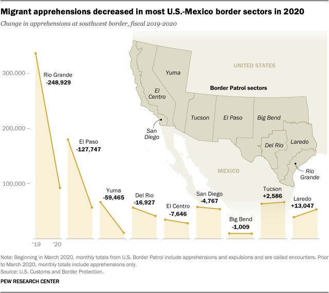 Migrant apprehensions decreased in most U.S.-Mexico border sectors in 2020