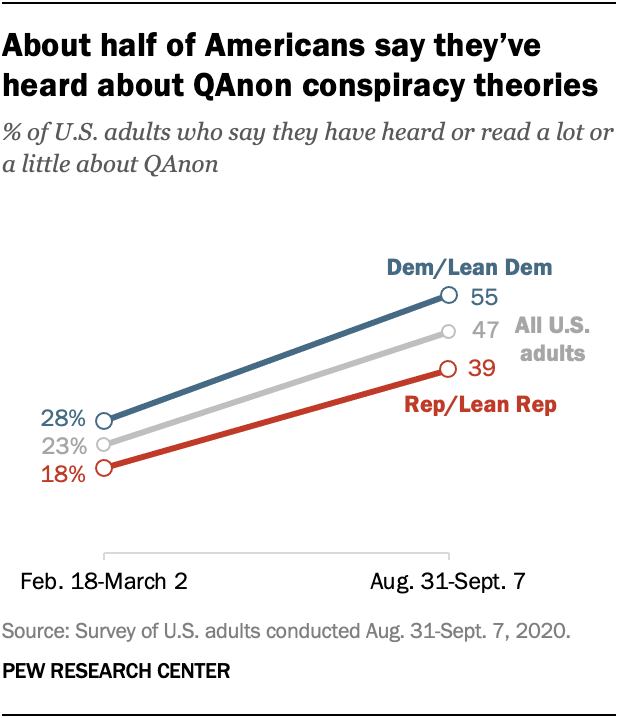 About half of Americans say they've heard about QAnon conspiracy theories