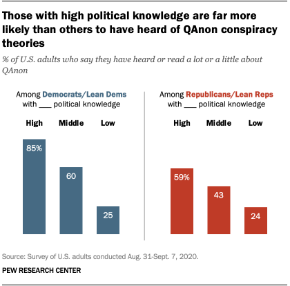 Those with high political knowledge are far more likely than others to have heard of QAnon conspiracy theories