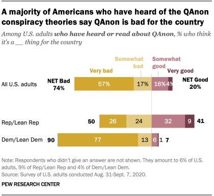 A majority of Americans who have heard of the QAnon conspiracy theories say QAnon is bad for the country