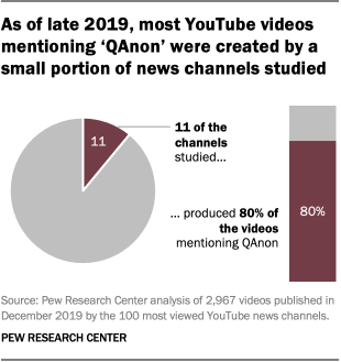 As of late 2019, most YouTube videos mentioning 'QAnon' were created by a small portion of news channels studied