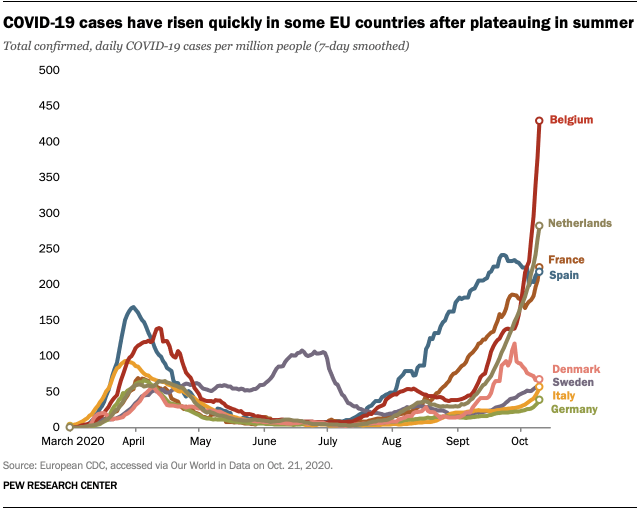 COVID-19 cases have risen quickly in some EU countries after plateauing in summer