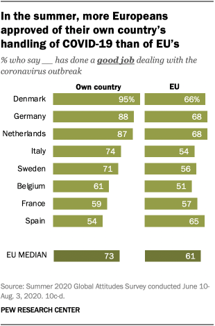 In the summer, more Europeans approved of their own country's handling of COVID-19 than of EU's