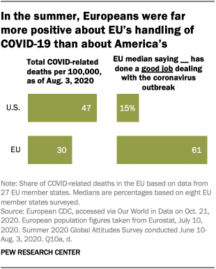 In the summer, Europeans were far more positive about EU's handling of COVID-19 than about America's