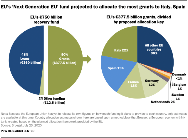 EU's 'Next Generation EU' fund projected to allocate the most grants to Italy, Spain