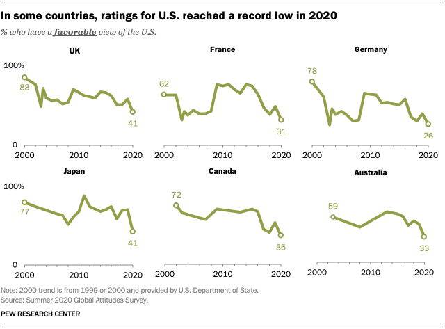 In some countries, ratings for U.S. reached a record low in 2020
