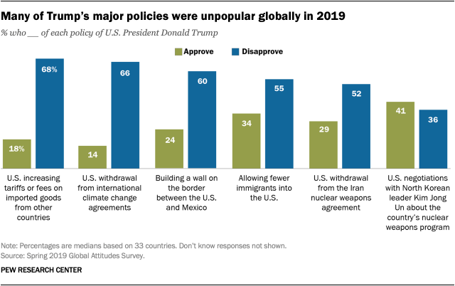 Many of Trump's major policies were unpopular globally in 2019