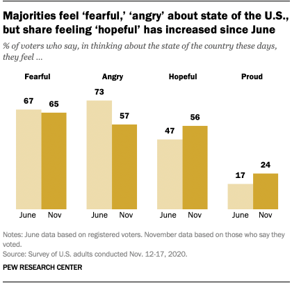 Majorities feel 'fearful,' 'angry' about state of the U.S., but share feeling 'hopeful' has increased since June