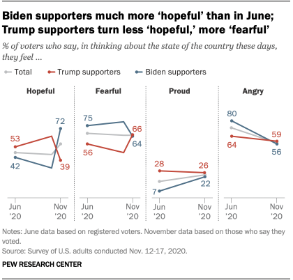 Biden supporters much more 'hopeful' than in June; Trump supporters turn less 'hopeful,' more 'fearful'