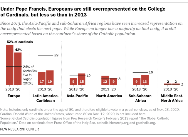 Under Pope Francis, Europeans are still overrepresented on the College of Cardinals, but less so than in 2013
