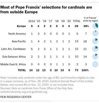 Most of Pope Francis' selections for cardinals are from outside Europe