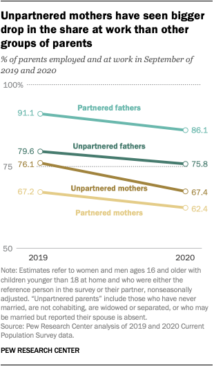 Unpartnered mothers have seen bigger drop in the share at work than other groups of parents