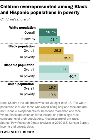 Children overrepresented among Black and Hispanic populations in poverty