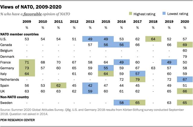 Views of NATO, 2009-2020