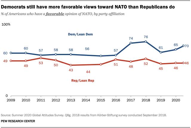 Democrats still have more favorable views toward NATO than Republicans do
