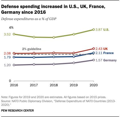 Defense spending increased in U.S., UK, France, Germany since 2016
