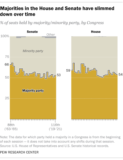 Majorities in the House and Senate have slimmed down over time