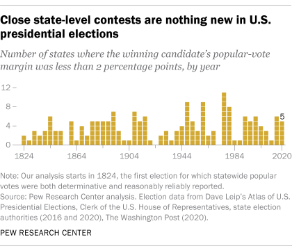 Close state-level contests are nothing new in U.S. presidential elections