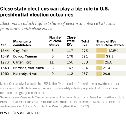 Close state elections can play a big role in U.S. presidential election outcomes