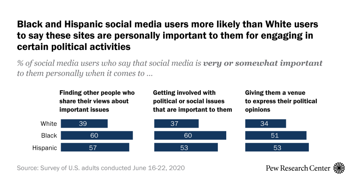 www.pewresearch.org: Social media continue to be important political outlets for Black Americans