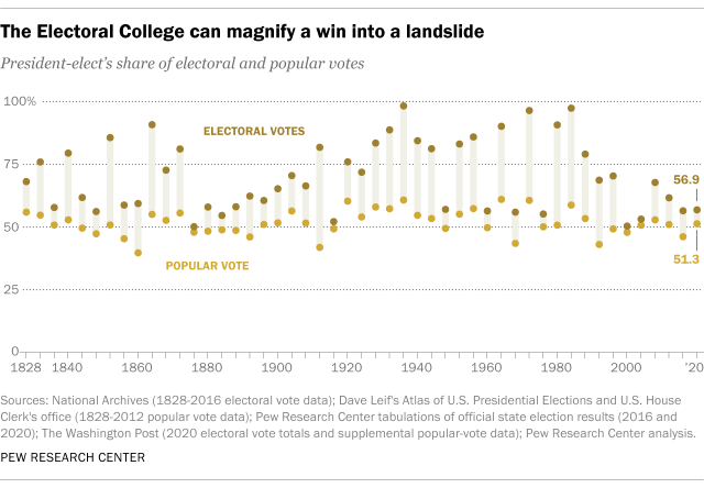 The Electoral College can magnify a win into a landslide
