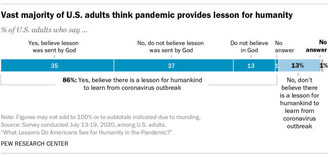 Vast majority of U.S. adults think pandemic provides lesson for humanity