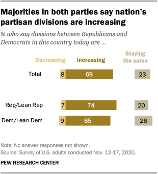 Majorities in both parties say nation's partisan divisions are increasing
