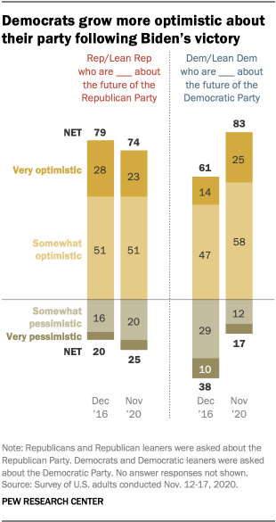 Democrats grow more optimistic about their party following Biden's victory