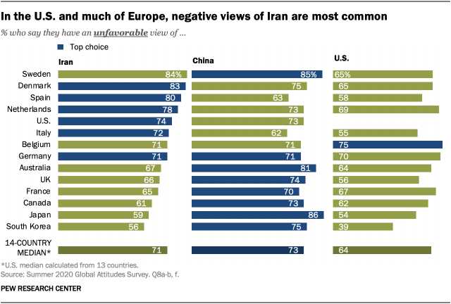 In the U.S. and much of Europe, negative views of Iran are most common