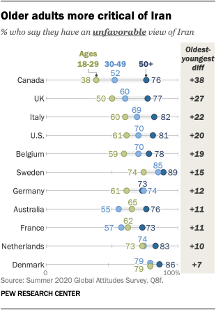 Older adults more critical of Iran